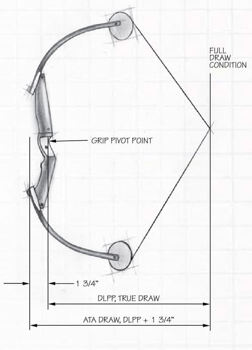 ATA Draw Length Standard