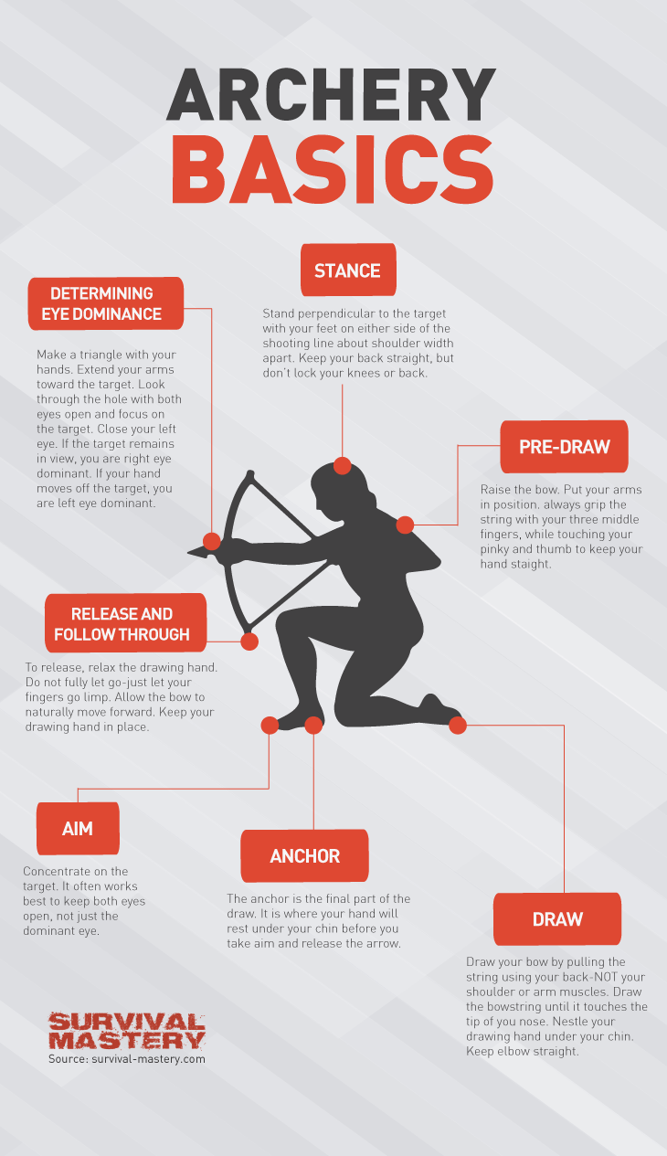 Infografic-how-to-shoot-a-bow-and-arrow
