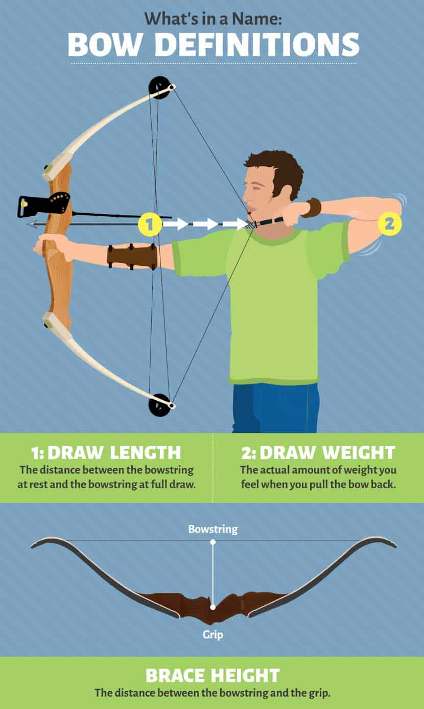 Bow definitions