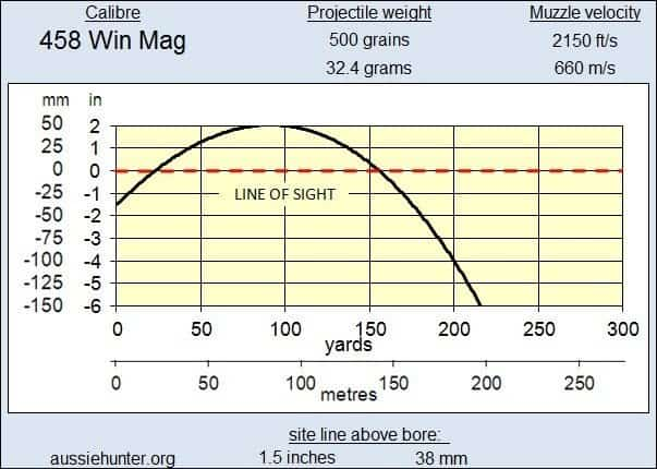 .458 Winchester Magnum Performance