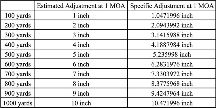 adjustments for 1 MOA