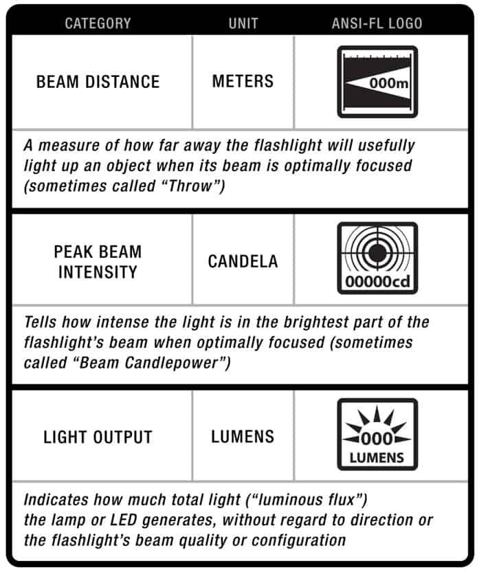 ANSI FL1 flashlight testing standards
