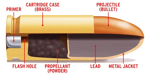 Parts of a Bullet Cartridge