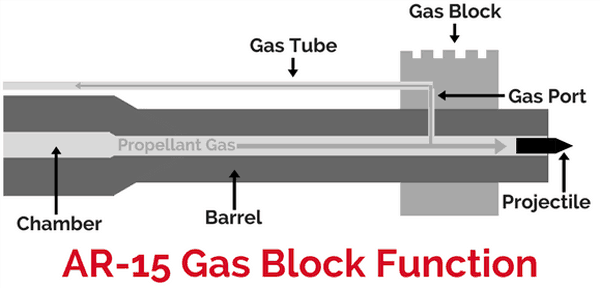 AR 15 Gas Block Function